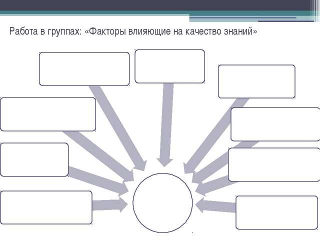 Работа в группах: «Факторы влияющие на качество знаний»