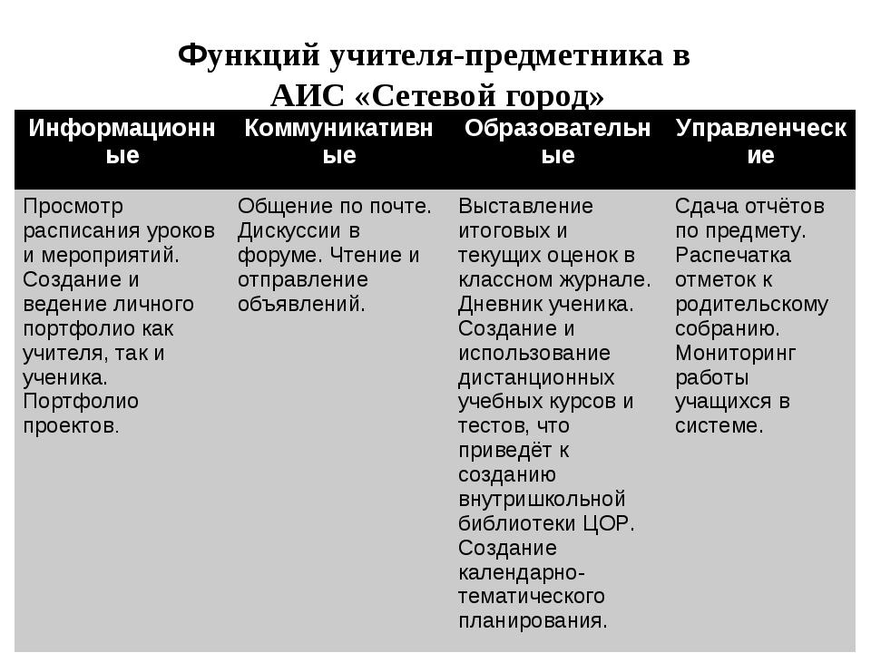 Функций учителя-предметника в АИС «Сетевой город» ИнформационныеКоммуникати...