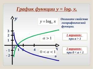 x y 0 1 2 3 1 2 4 8 - 1 - 2 График функции y = loga x. Опишите свойства логар