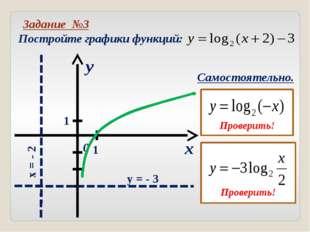 Ось у является вертикальной асимптотой графика логарифмической функции. Графи