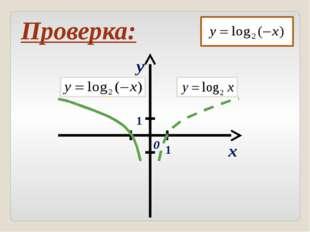 Логарифмическая кривая это та же экспонента, только по - другому расположенна