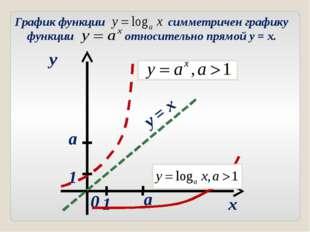 x y 0 a a y = x 1 1 График функции симметричен графику функции относительно п