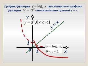 x y y = x 1 1 0 График функции симметричен графику функции относительно прямо
