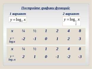 Постройте графики функций: 1 вариант 2 вариант x ¼ ½ 1 2 4 8 y= log2x -2 -1 0