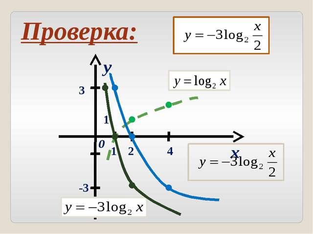 П 5.3, № 5.33(б); 5.33(б,г); 5.35(г,е) Домашнее задание