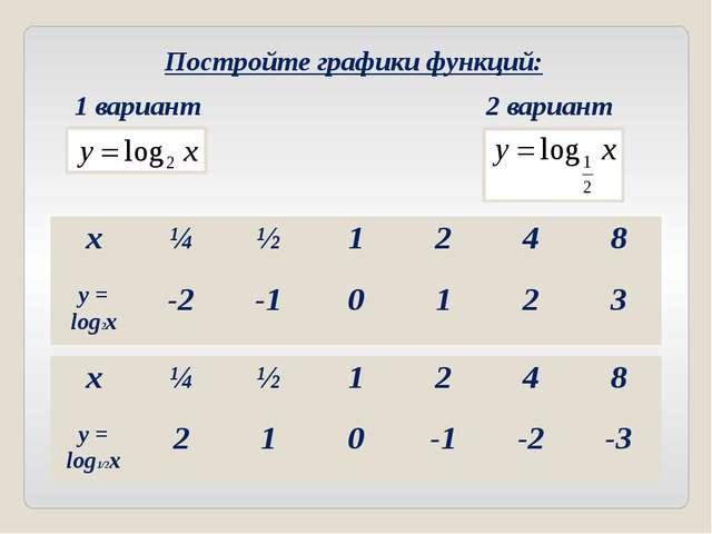 Постройте графики функций: 1 вариант 2 вариант x ¼ ½ 1 2 4 8 y= log2x -2 -1 0...