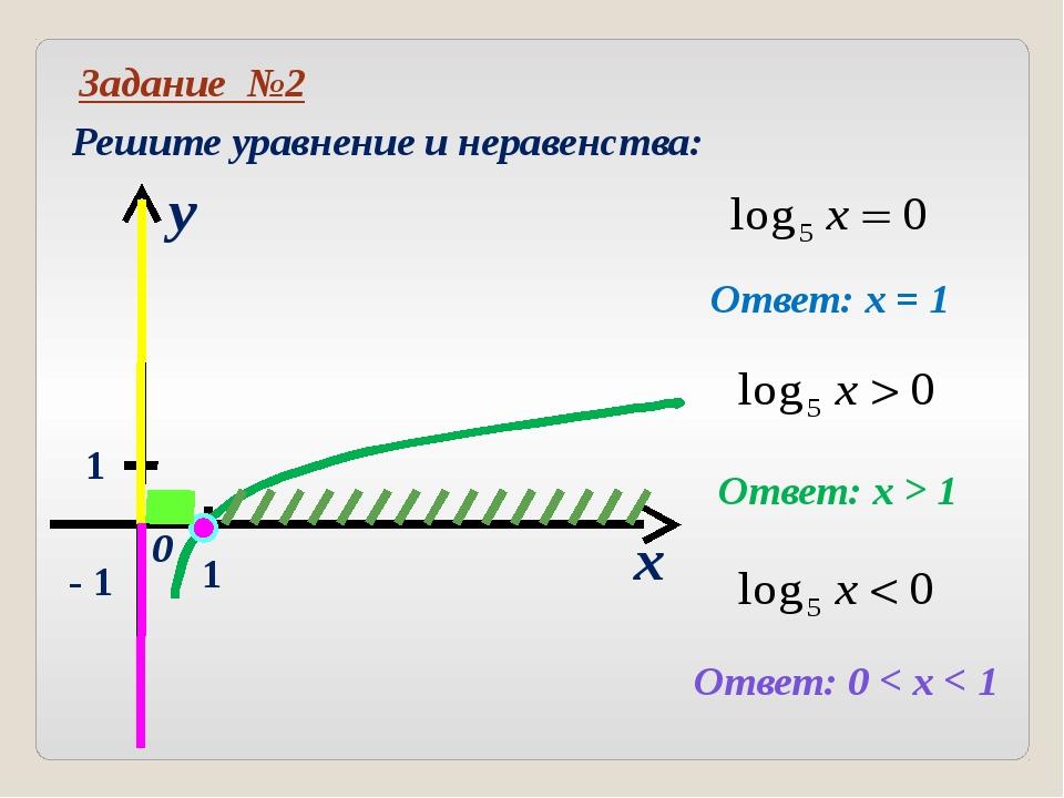 Задание №3 Постройте графики функций: x y 0 1 1 y = - 3 x = - 2 Самостоятельн...