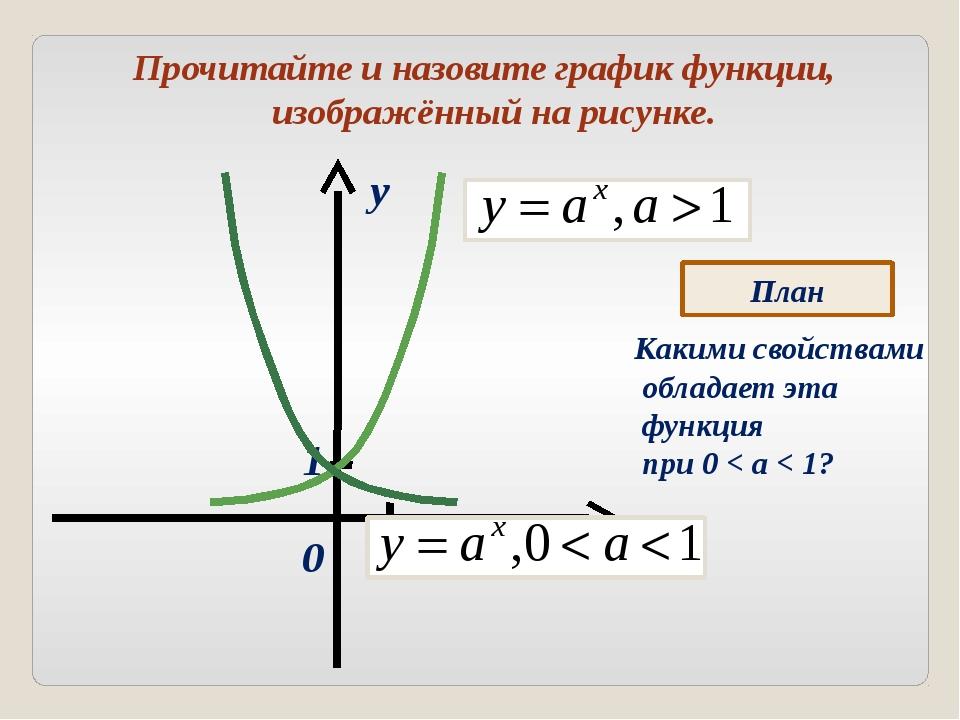 Прочитайте и назовите график функции, изображённый на рисунке. x y 0 1 1 План...