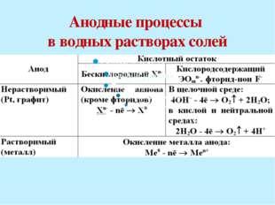 Катодные процессы в водных растворах электролитов :катионы или молекулы воды