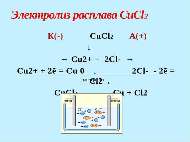 Электролиз расплава NaOH К(-) NaOHА(+)  ↓ ← Na+ + OH- → Na+ + 1ē = Na...