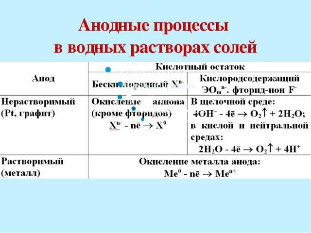 Катодные процессы в водных растворах электролитов :катионы или молекулы воды...