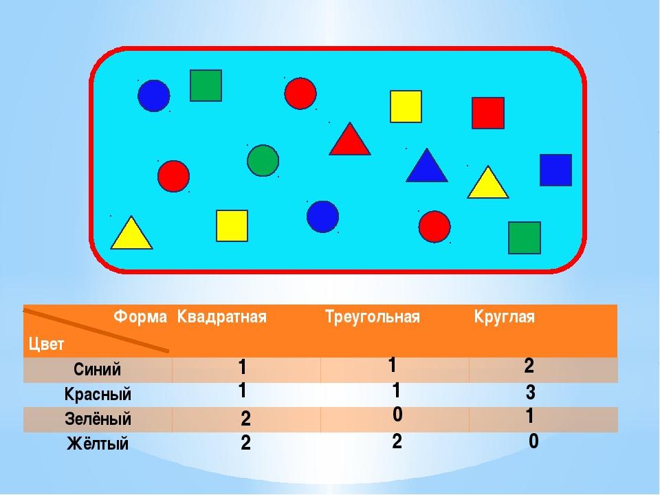 1 1 2 1 1 3 2 0 1 2 2 0 Форма Цвет Квадратная Треугольная Круглая Синий   ...