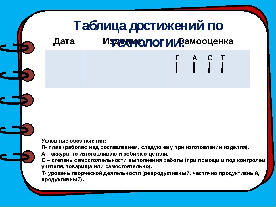 Таблица достижений по технологии: П А С Т Условные обозначения: П- план (раб...