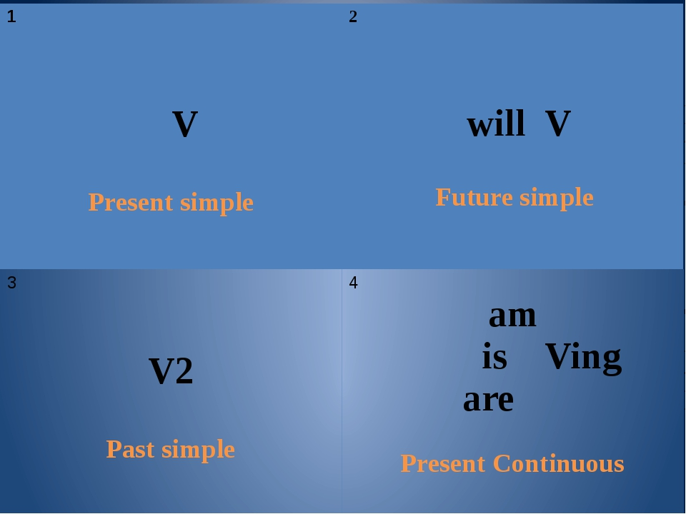 1 V Present simple 2 will V Future simple 3 V2 Past simple 4 am isVing are Pr...