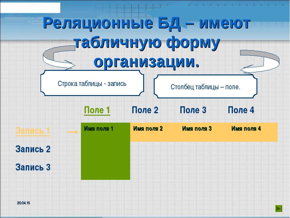 Реляционные БД – имеют табличную форму организации. Строка таблицы - запись С...