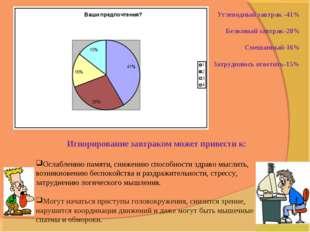 Углеводный завтрак -41% Белковый завтрак-28% Смешанный-16% Затрудняюсь ответи