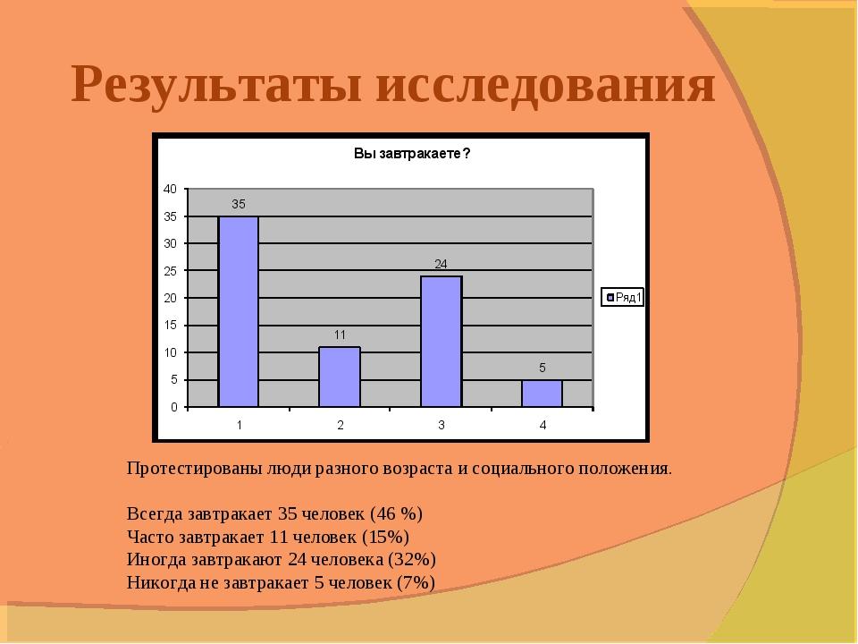 Результаты исследования Протестированы люди разного возраста и социального по...