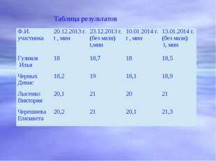 Таблица результатов Ф.И. участника 20.12.2013 г. t, мин 23.12.2013 г. (без м