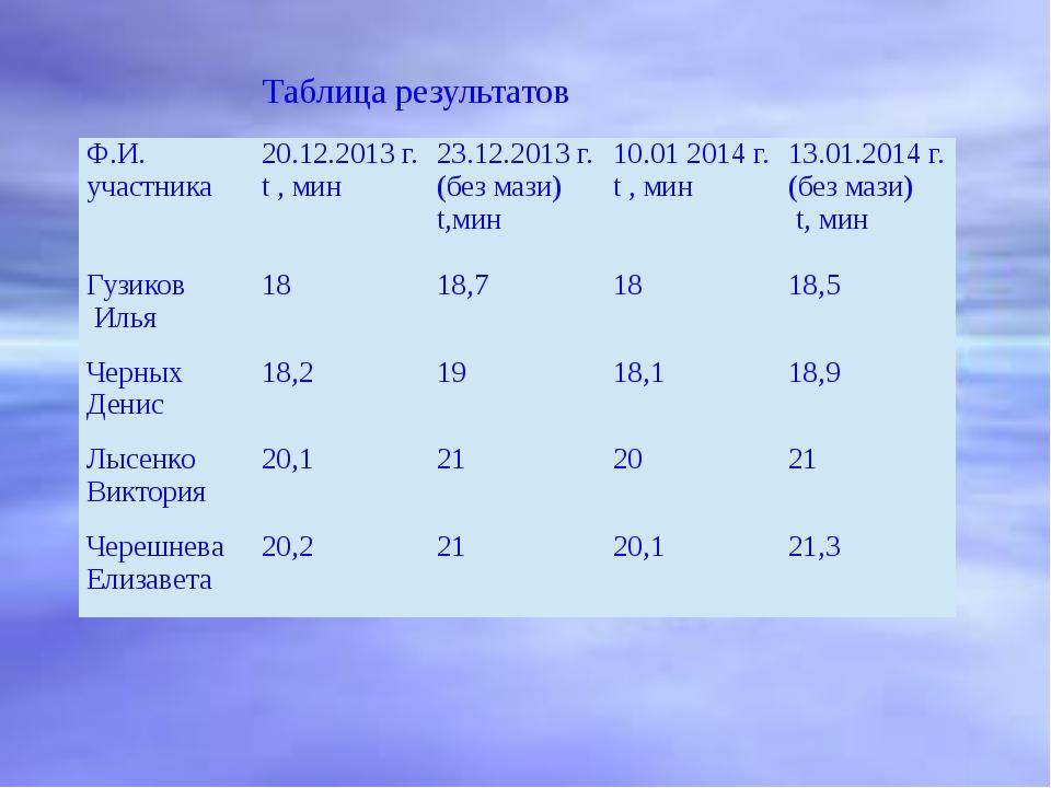 Таблица результатов Ф.И. участника 20.12.2013 г. t, мин 23.12.2013 г. (без м...