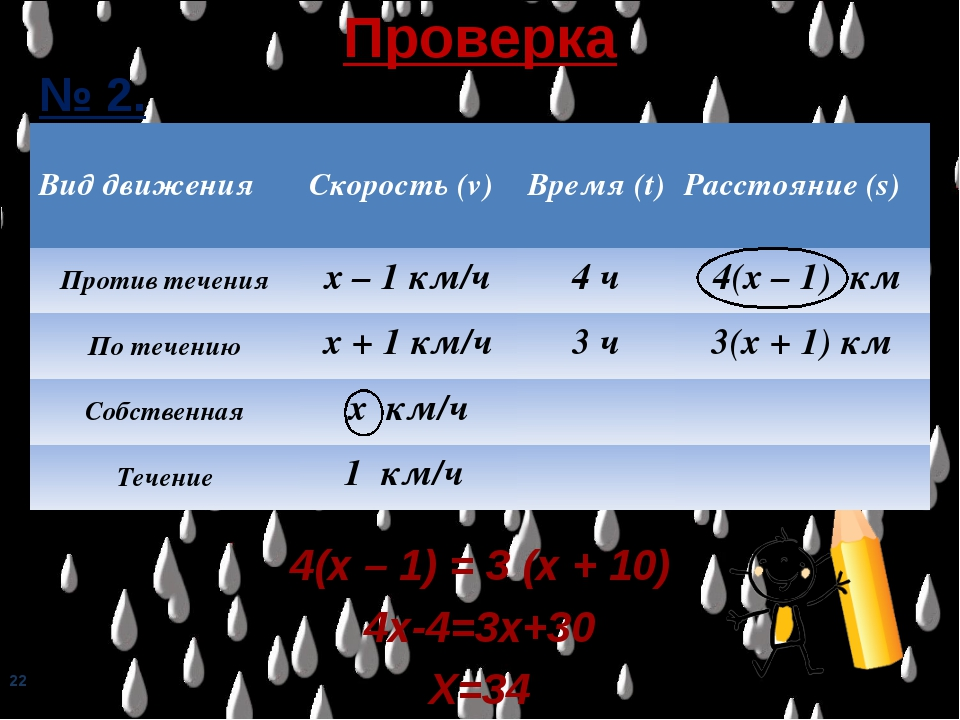 * Проверка № 2. 4(х – 1) = 3 (х + 10) 4х-4=3х+30 Х=34 Вид движенияСкорость (...