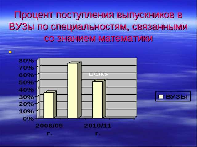 Процент поступления выпускников в ВУЗы по специальностям, связанными со знан...