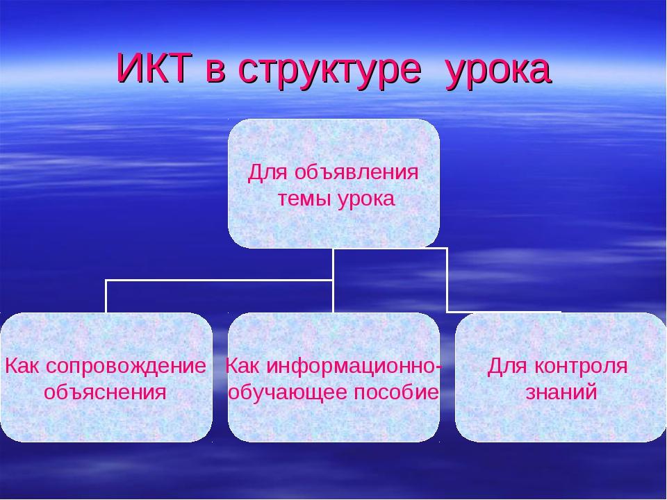 ИКТ в структуре урока