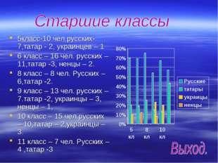 5класс-10 чел.русских-7,татар - 2, украинцев – 1 6 класс – 16 чел. русских –