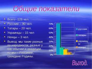 Всего -128 чел. Русские – 90 чел. Татары – 20 чел. Украинцы – 15 чел Ненцы –