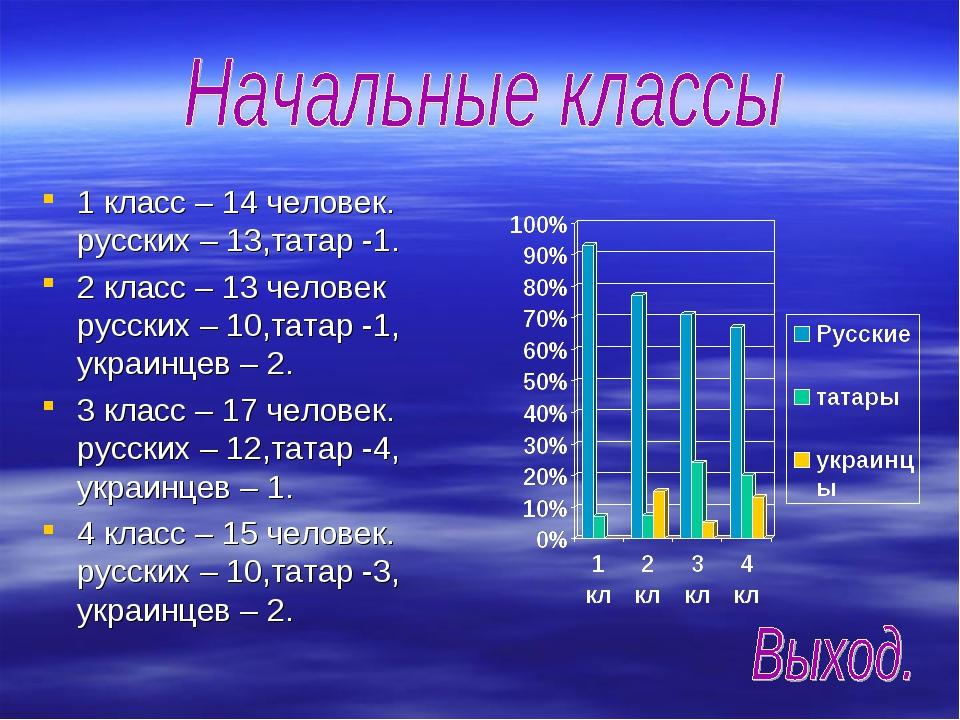 1 класс – 14 человек. русских – 13,татар -1. 2 класс – 13 человек русских – 1...