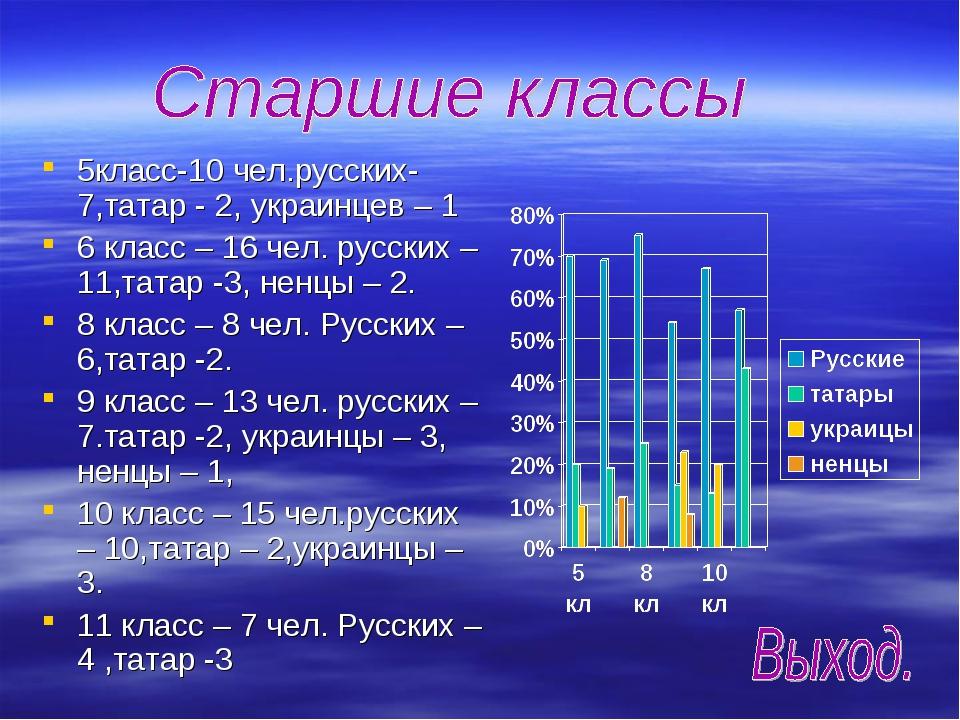5класс-10 чел.русских-7,татар - 2, украинцев – 1 6 класс – 16 чел. русских –...