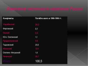 Изменение численности населения России Конфликты Погибло всего в 1986-1996 гг