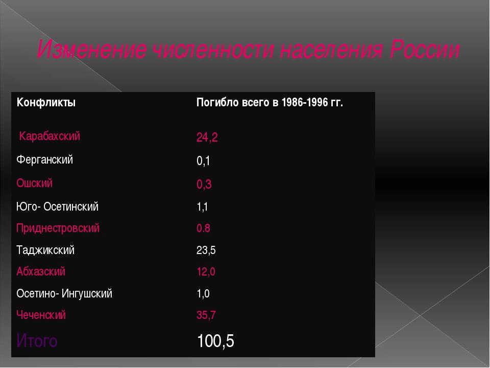 Изменение численности населения России Конфликты Погибло всего в 1986-1996 гг...