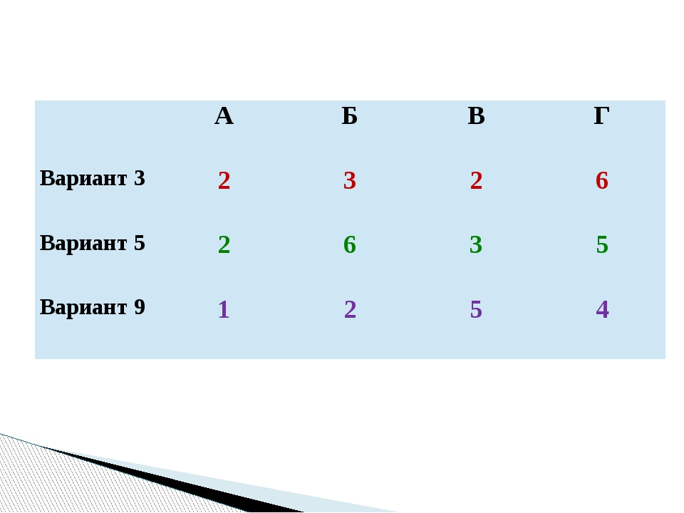 А Б В Г Вариант 3 2 3 2 6 Вариант 5 2 6 3 5 Вариант 9 1 2 5 4