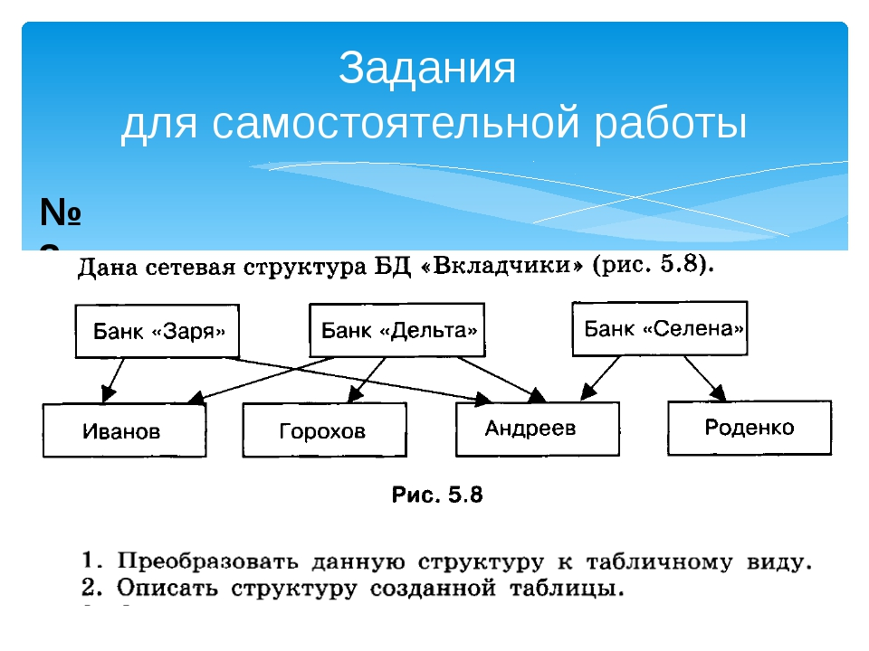 Задания для самостоятельной работы №2