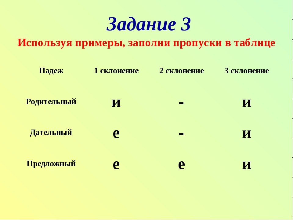 Задание 3 Используя примеры, заполни пропуски в таблице Падеж1 склонение2 с...
