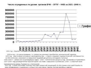 Число осужденных по делам органов ВЧК – ОГПУ – НКВ за 1921 -1940 гг. 1921 год