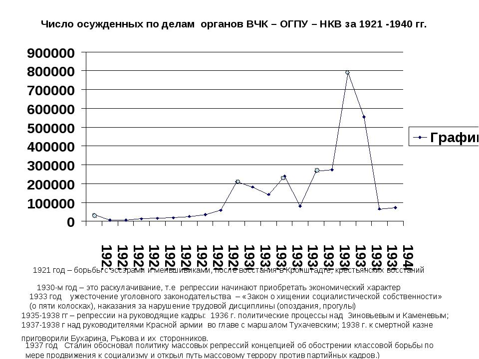 Число осужденных по делам органов ВЧК – ОГПУ – НКВ за 1921 -1940 гг. 1921 год...