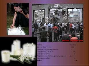 Группа Погибло Дети от 1 до 17 лет 186 Учителя / сотрудники школы 17 Сотрудн