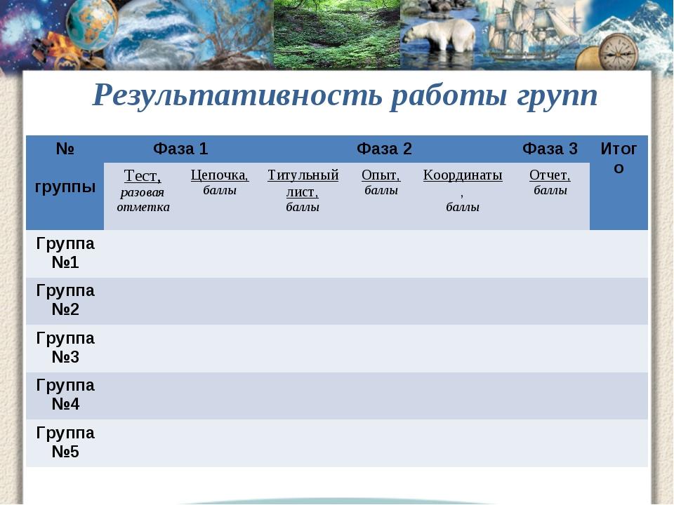 Результативность работы групп № группыФаза 1Фаза 2Фаза 3Итого Тест, разо...