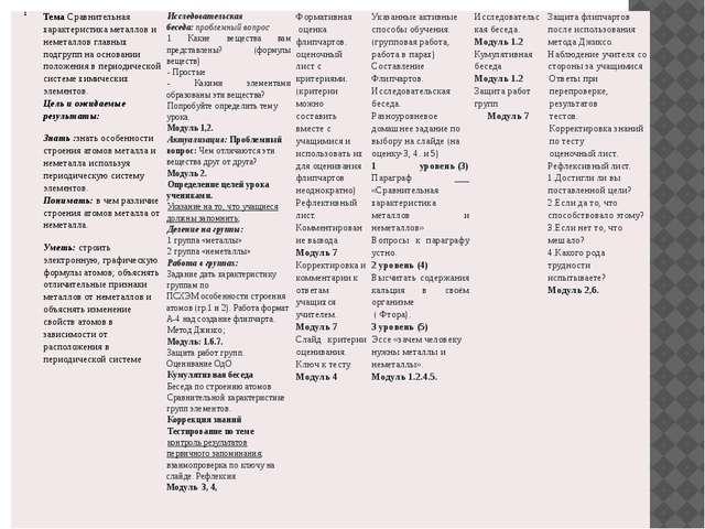 1 ТемаСравнительная характеристика металлов и неметаллов главных подгрупп на...