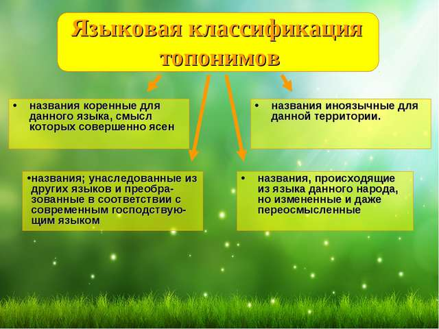 Языковая классификация топонимов названия коренные для данного языка, смысл к...