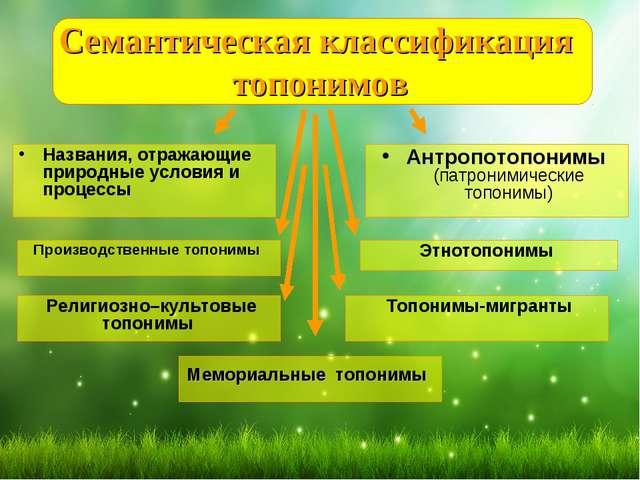 Семантическая классификация топонимов Названия, отражающие природные условия...
