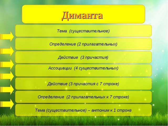 Диманта Тема (существительное) Ассоциации (4 существительных) Определение (2...
