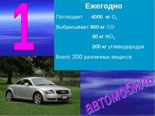 Ежегодно Поглощает 4000 кг О2 Выбрасывает 800 кг СО 40 кг NO2 200 кг углеводо