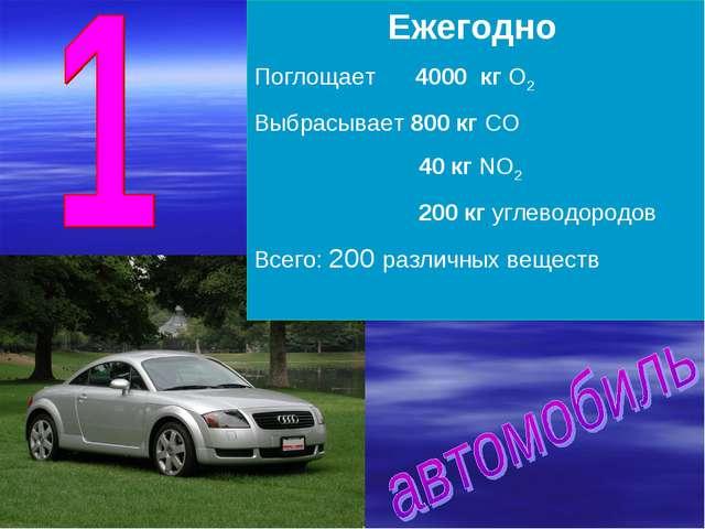 Ежегодно Поглощает 4000 кг О2 Выбрасывает 800 кг СО 40 кг NO2 200 кг углеводо...