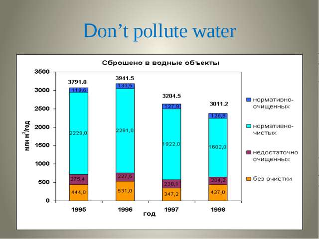 Don't pollute water
