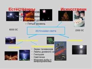 Источники света Естественные Искусственные Самостоятельные Отражающие 6000 0С