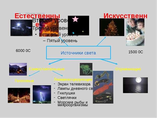Источники света Естественные Искусственные Самостоятельные Отражающие 6000 0С...
