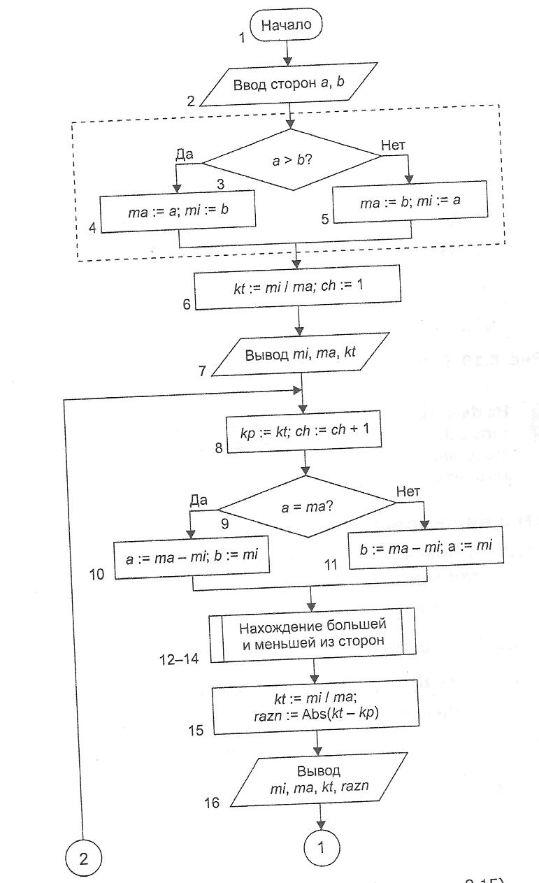 паскаль блок схема онлайн