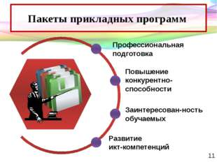Пакеты прикладных программ Профессиональная подготовка Повышение конкурентно-